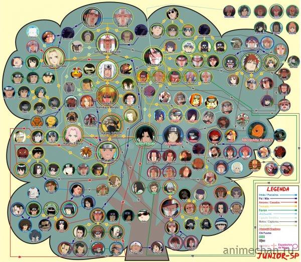 Схема Взаимоотношений в Аниме Наруто