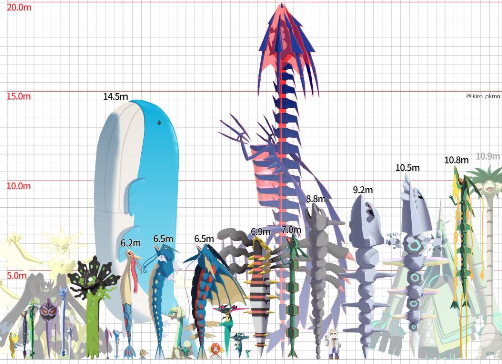 Самые длинные покемоны